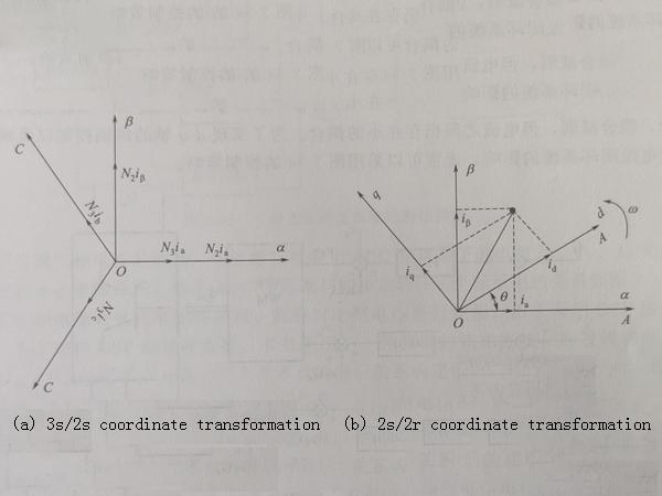 software design of string three phase inverter