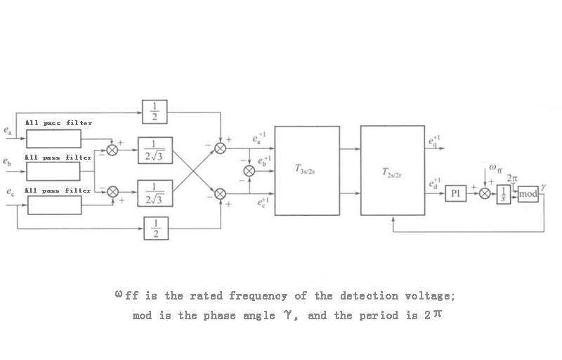 Three-phase software phase-locked loop in grid-connected inverter system